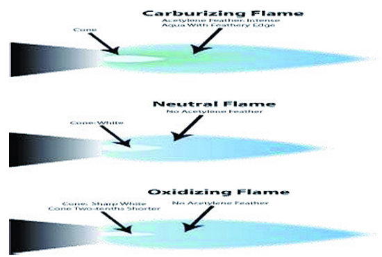types of flame for brazing work