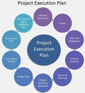 Project Execution Plan – General Template