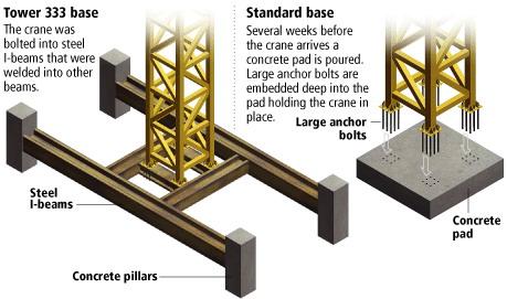 Method Statement For  Tower Crane Erection & Management