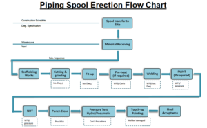 Piping Spool Erection Flow Chart