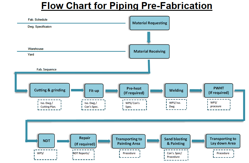 pipe fabrication flow chart