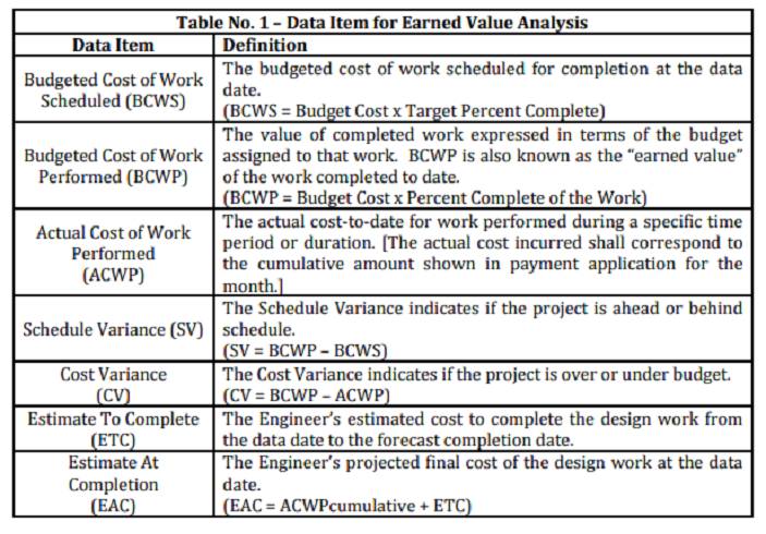 Data Item for Earned Value Analysis