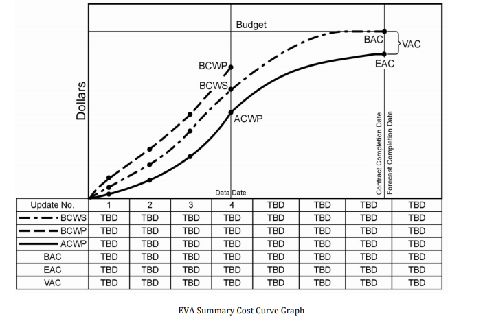 EVA Summary Cost Curve Graph