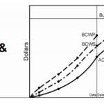 Earned Value Management – EVM Analysis During Design