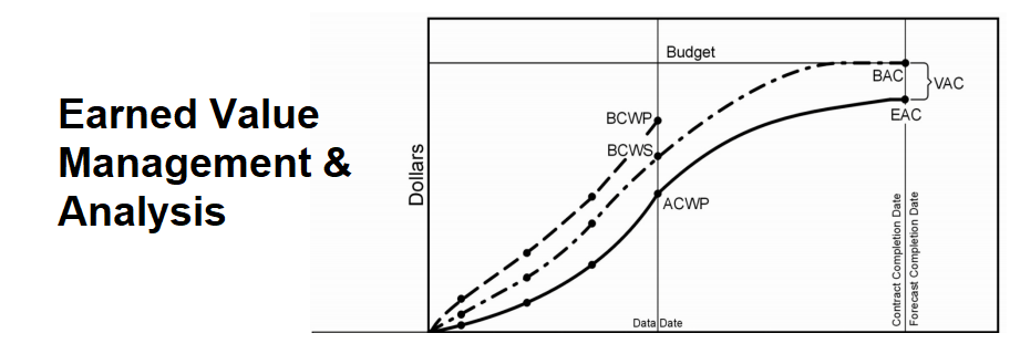 Earned Value Management – EVM Analysis During Design