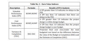 Table of Indexes in Earned Value Management