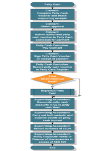 petty cash reconciliation procedure flow chart