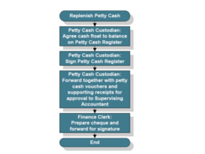 petty cash replenish procedure flow chart