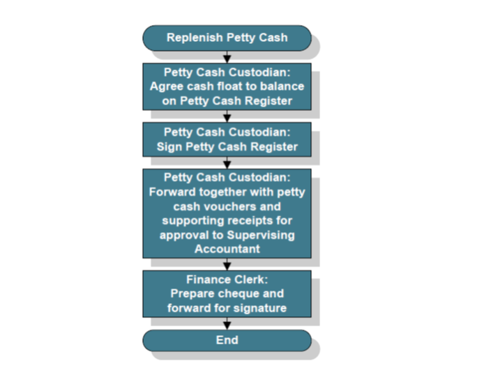 petty cash replenish procedure flow chart