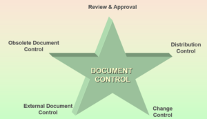 Document Control Procedure for Quality Management System