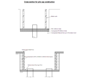 Cross section for pile cap construction