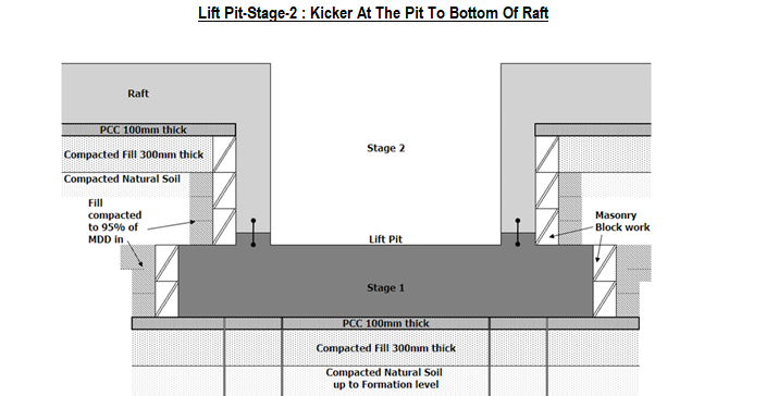 Lift Pit-Stage-2 Kicker At The Pit To Bottom Of Raft