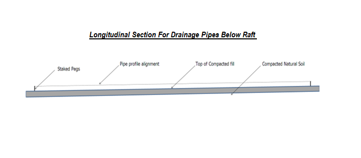Longitudinal Section For Drainage Pipes Below Raft
