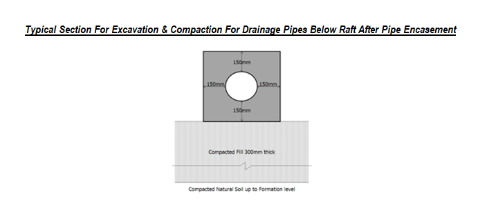 Typical Section For Excavation & Compaction For Drainage Pipes Below Raft After Pipe Encasement