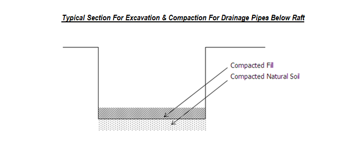 Typical Section For Excavation & Compaction For Drainage Pipes Below Raft