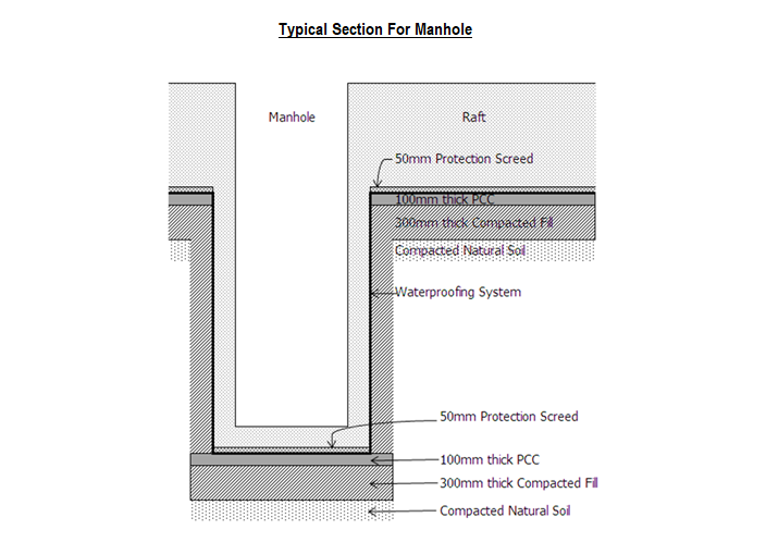 Typical Section For Manhole