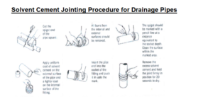Solvent Cement Jointing Method for Drainage Pipes