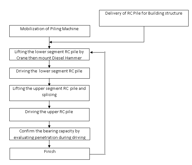 piling work flow chart