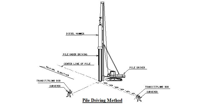 Pile Driving Method