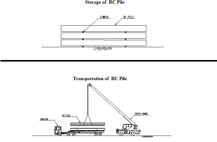 Storage and Transportation of RC Pile